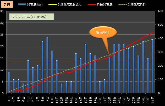 ★カレーおやじのエコ日記 太陽光発電の検証(サンヨー4.3kW+フジプレアム3.96kW)//シュミレーション-2012年7月(2号機のみ)