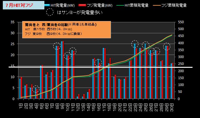 ★カレーおやじのエコ日記 太陽光発電の検証(サンヨー4.3kW+フジプレアム3.96kW)//シュミレーション-2012年7月(HITとフジ)比較