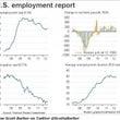 7月の雇用統計失業率…
