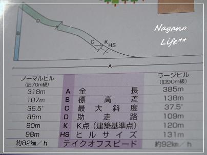 Nagano Life**-データ