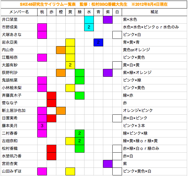ヲタ活ブログ