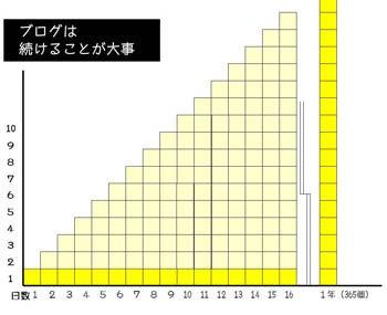 ◆コンサルタント藤村正宏のエクスマブログ◆-ブログ記事はストック情報