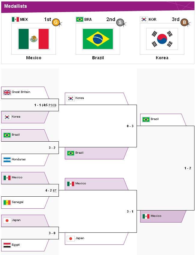 $サッカー日本代表 ロンドンオリンピック 男子サッカー 決勝トーナメント