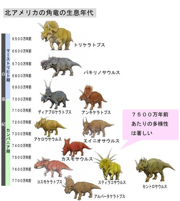 川崎悟司 オフィシャルブログ 古世界の住人 Powered by Ameba-北米角竜の多様性