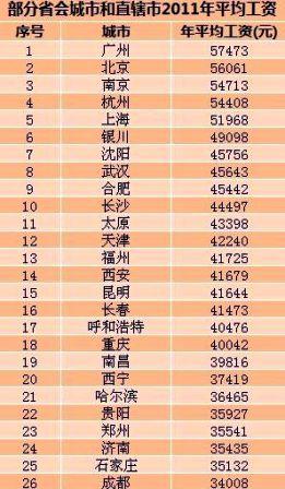 $3分でわかる中国ビジネス攻略-2011年中国都市平均年収表