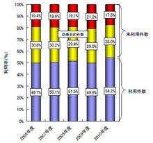 知財雑感ブログ-特許権の利用率