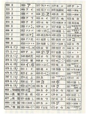 日本軍が使用した暗号文について -大東亜戦争のと …