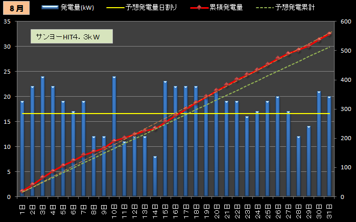 ★カレーおやじのエコ日記 太陽光発電の検証(サンヨー4.3kW+フジプレアム3.96kW)//シュミレーション-2012年8月(1号機)