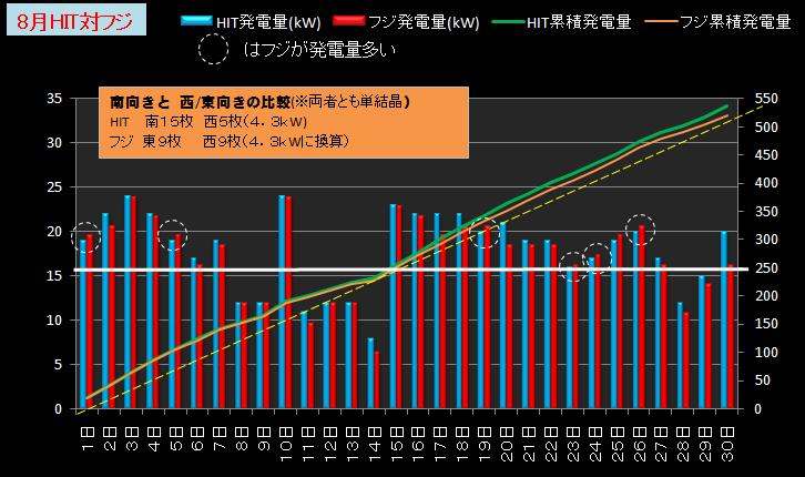 ★カレーおやじのエコ日記 太陽光発電の検証(サンヨー4.3kW+フジプレアム3.96kW)//シュミレーション-2012年8月(HITとフジ比較)