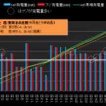 2012年8月発電量…