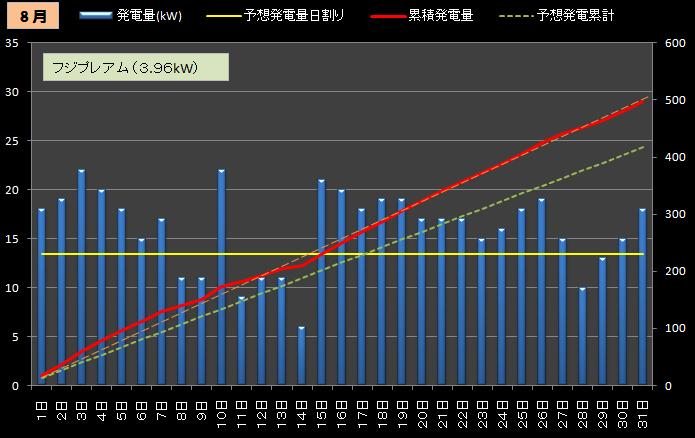 ★カレーおやじのエコ日記 太陽光発電の検証(サンヨー4.3kW+フジプレアム3.96kW)//シュミレーション-2012年8月(2号機)