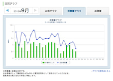 「エコみる」発電量グラフ