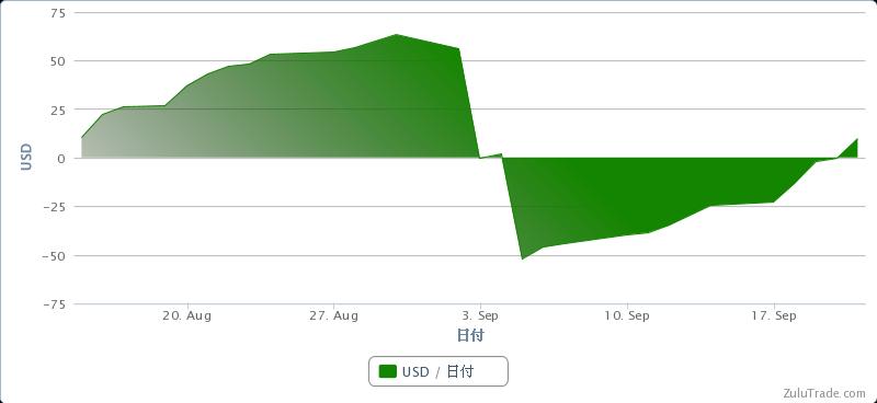 $ZuluTradeで$500を$1,000,000に-20120815-0921の損益曲線