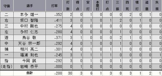 井波ウェルウェーブ球団ツイッター補足ブログ-3902024hikae