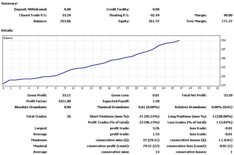 $ZuluTradeで$500を$1,000,000に-20120923-0928の損益曲線.png