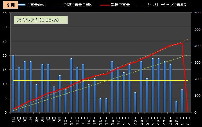 ★カレーおやじのエコ日記 太陽光発電の検証(サンヨー4.3kW+フジプレアム3.96kW)//シュミレーション-2012年9月(2号機)