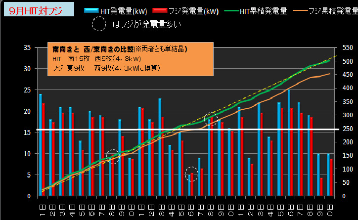 ★カレーおやじのエコ日記 太陽光発電の検証(サンヨー4.3kW+フジプレアム3.96kW)//シュミレーション-2012年9月(HITとフジ比較)