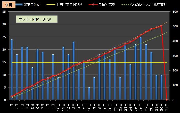 ★カレーおやじのエコ日記 太陽光発電の検証(サンヨー4.3kW+フジプレアム3.96kW)//シュミレーション-9月発電量(