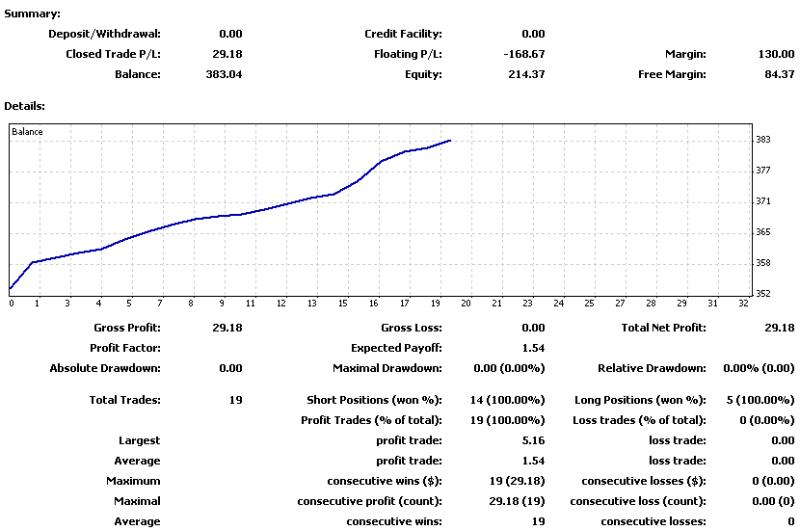$ZuluTradeで$500を$1,000,000に-20121001-1005の損益曲線.png