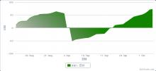 $ZuluTradeで$500を$1,000,000に-20120815-1005の損益曲線.png