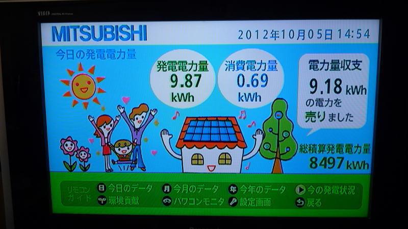 $葛飾太陽光発電所のブログ-10月5日発電状況