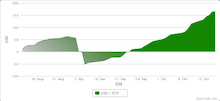 $ZuluTradeで$500を$1,000,000に-20120815-1019の損益曲線.png