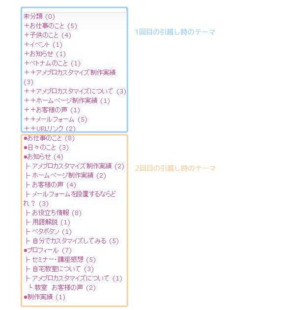 $横浜都筑区Web制作者が教えるアメブロカスタマイズ