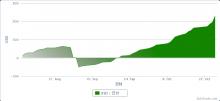 $ZuluTradeで$500を$1,000,000に-20120815-1026の損益曲線.png