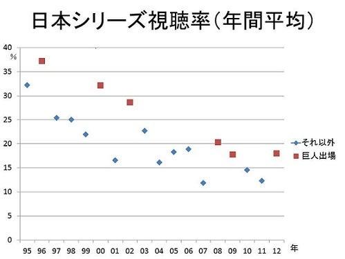 プロ野球の視聴率を語るblog-12年日本シリーズ数字グラフ