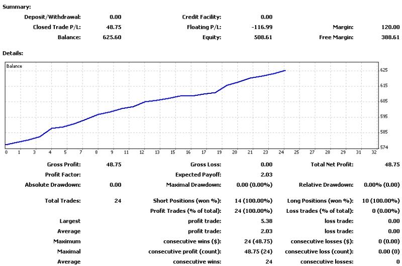 $ZuluTradeで$500を$1,000,000に-20121104-1109の損益曲線.png