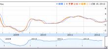 FXバカのブログ-アメリカインフレ率推移-CPI