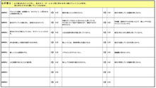 名古屋内定集中ゼミ自己分析シート2-4