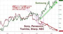 $岩本壮一郎の「鳴かぬなら鳴かせてみせようホトトギス」アイリンクインベストメントCEOブログ-サムソンと日本電機株