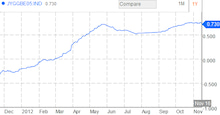 FXバカのブログ-日本インフレ連動債