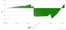 $ZuluTradeで$500を$1,000,000に-20120101-1116の損益曲線.png