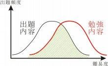 資格試験合格のルール◆なんとなく勉強していませんか?◆-合格ルール13_Fig.2