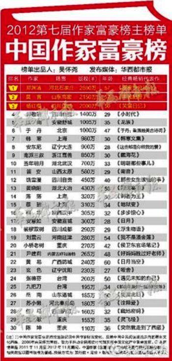 3分でわかる中国ビジネス攻略-中国人作家印税額ランキング