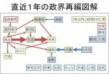 $いせきけんじ オフィシャルブログ-政界再編図