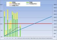 kasmy太陽光発電記録(東芝240w × 18枚 4.32kw)-20121211