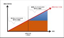 $CyberZで働く取締役のアメブロ-期待値グラフ
