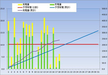 kasmy太陽光発電記録(東芝240w × 18枚 4.32kw)-20121218