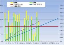 kasmy太陽光発電記録(東芝240w × 18枚 4.32kw)-20121220
