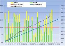 kasmy太陽光発電記録(東芝240w × 18枚 4.32kw)-20121227