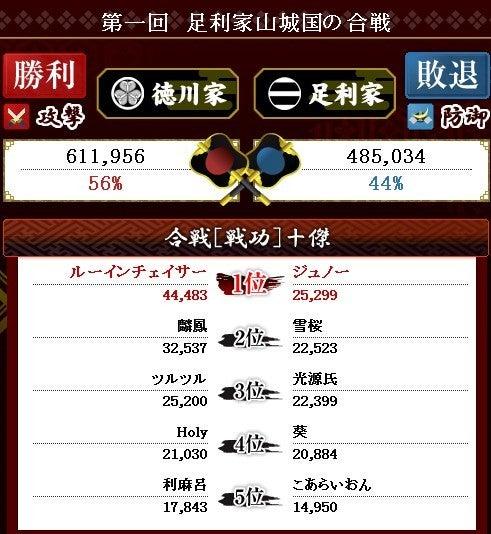$‡kyouhei‡の戦国IXA録