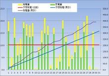 kasmy太陽光発電記録(東芝240w × 18枚 4.32kw)-20121230