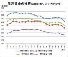 FP夫婦のふたり言-生涯賃金の推移
