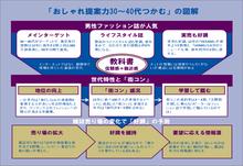 企画書×図解×デザイン-zu0022