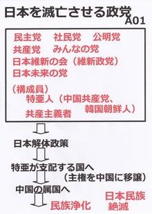 $日本人の進路-日本を滅亡させる政党