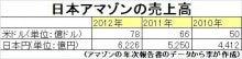 繁盛会計士_李顕史_売上拡大を支援する公認会計士-日本アマゾン売上高_李総合会計事務所が作成