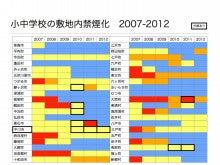 学校変遷2007-2012